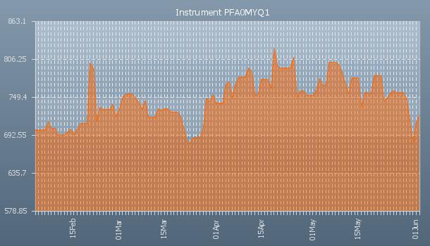 PFAD PALM FATTY ACID DISTILLATE | Commodity3 com